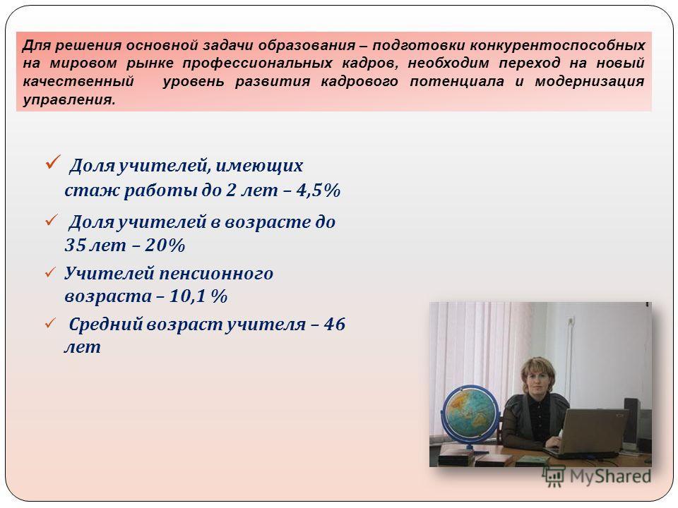 Доля учителей, имеющих стаж работы до 2 лет – 4,5% Доля учителей в возрасте до 35 лет – 20% Учителей пенсионного возраста – 10,1 % Средний возраст учителя – 46 лет Для решения основной задачи образования – подготовки конкурентоспособных на мировом ры