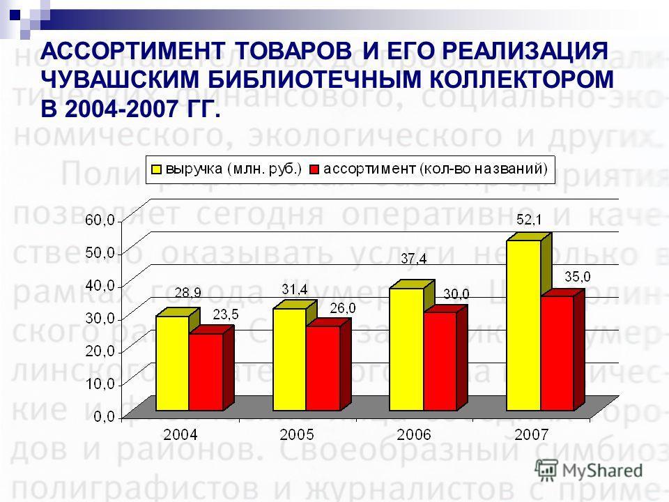 АССОРТИМЕНТ ТОВАРОВ И ЕГО РЕАЛИЗАЦИЯ ЧУВАШСКИМ БИБЛИОТЕЧНЫМ КОЛЛЕКТОРОМ В 2004-2007 ГГ.