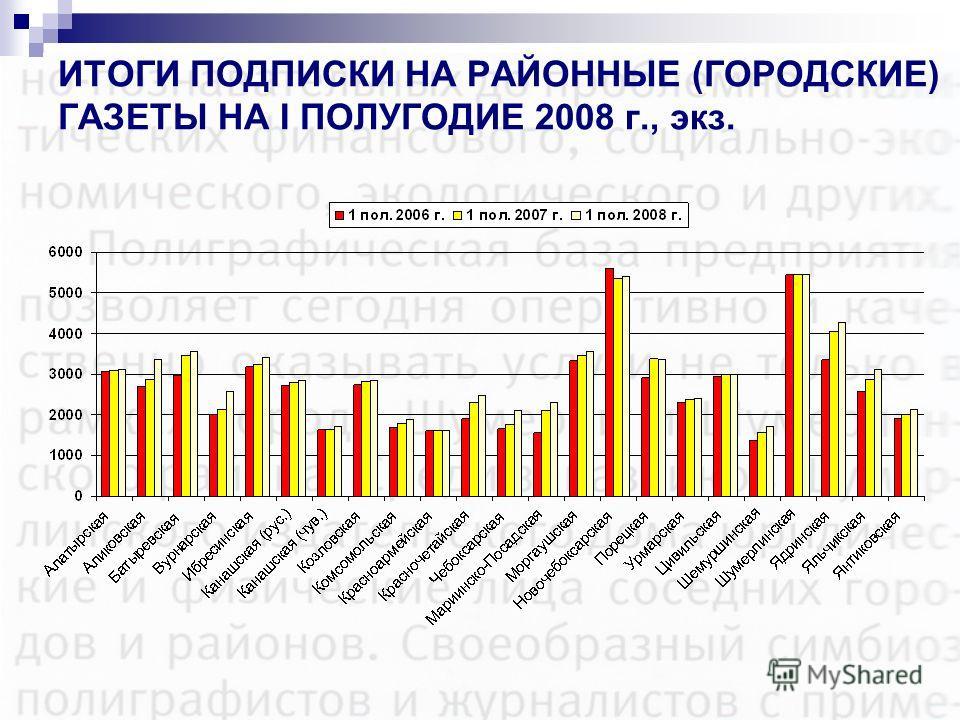 ИТОГИ ПОДПИСКИ НА РАЙОННЫЕ (ГОРОДСКИЕ) ГАЗЕТЫ НА I ПОЛУГОДИЕ 2008 г., экз.