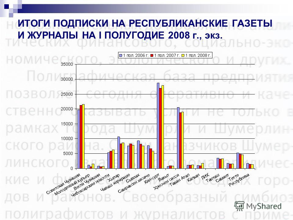 ИТОГИ ПОДПИСКИ НА РЕСПУБЛИКАНСКИЕ ГАЗЕТЫ И ЖУРНАЛЫ НА I ПОЛУГОДИЕ 2008 г., экз.