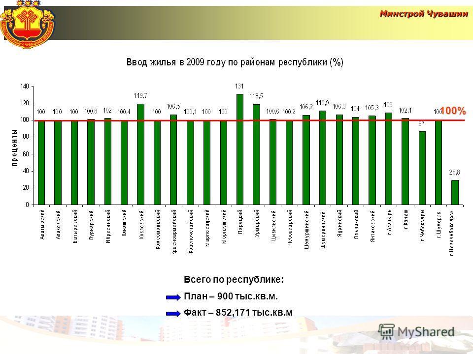 Минстрой Чувашии Всего по республике: План – 900 тыс.кв.м. Факт – 852,171 тыс.кв.м100%