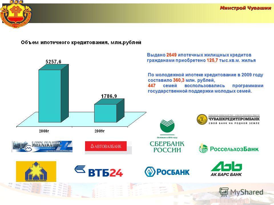 Выдано 2649 ипотечных жилищных кредитов гражданами приобретено 125,7 тыс.кв.м. жилья По молодежной ипотеке кредитование в 2009 году составило 360,3 млн. рублей, 447 семей воспользовались программами государственной поддержки молодых семей.