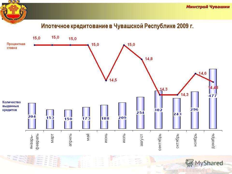Ипотечное кредитование в Чувашской Республике 2009 г. Минстрой Чувашии Процентная ставка Количество выданных кредитов