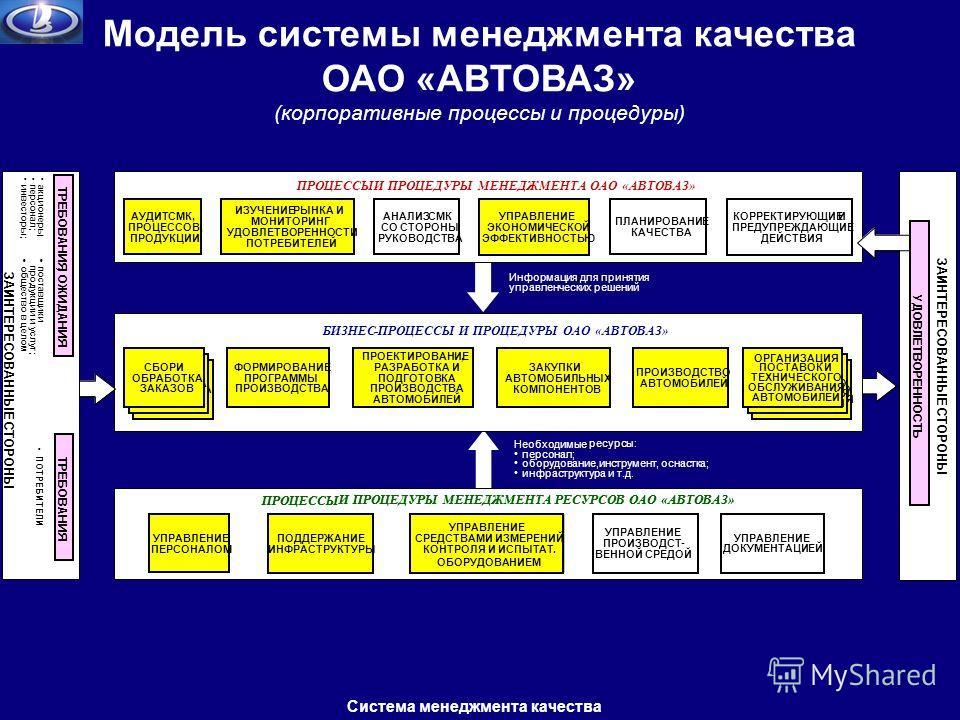 Модель системы менеджмента качества ОАО «АВТОВАЗ» (корпоративные процессы и процедуры) Система менеджмента качества