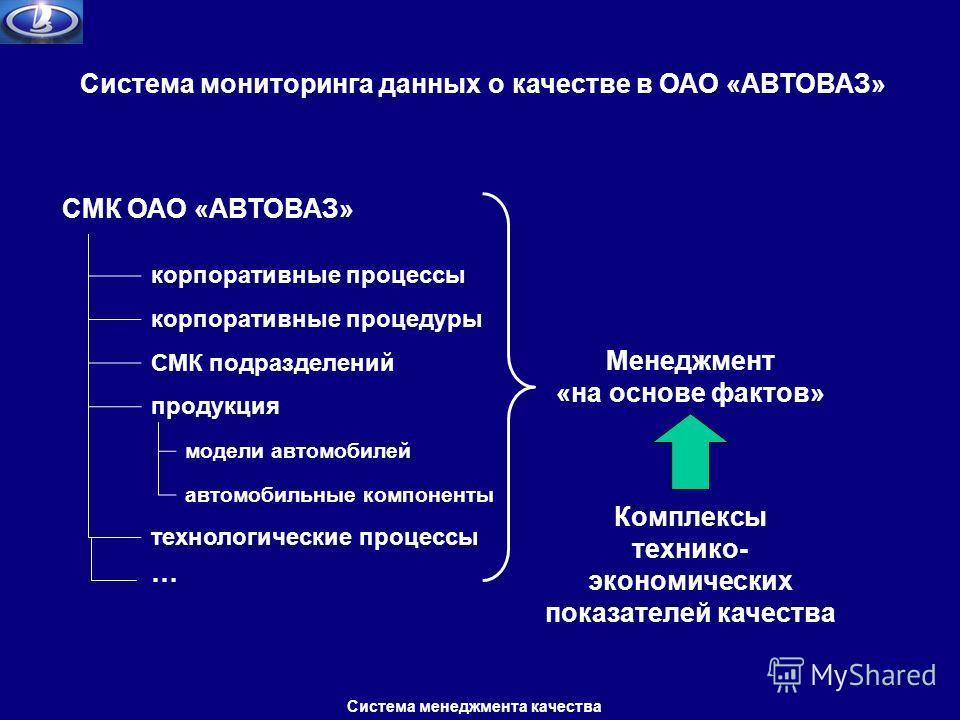 Система мониторинга данных о качестве в ОАО «АВТОВАЗ» СМК ОАО «АВТОВАЗ» корпоративные процессы корпоративные процедуры продукция модели автомобилей автомобильные компоненты технологические процессы СМК подразделений … Менеджмент «на основе фактов» Ко