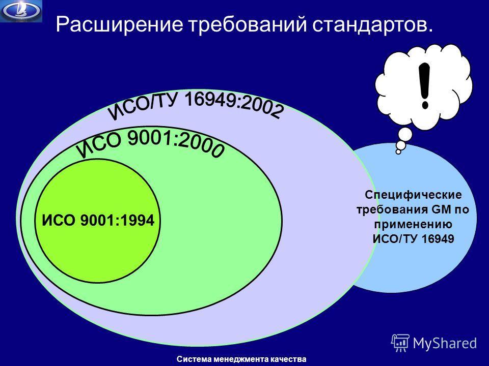 ИСО 9001:1994 Специфические требования GM по применению ИСО/ТУ 16949 Расширение требований стандартов. Система менеджмента качества