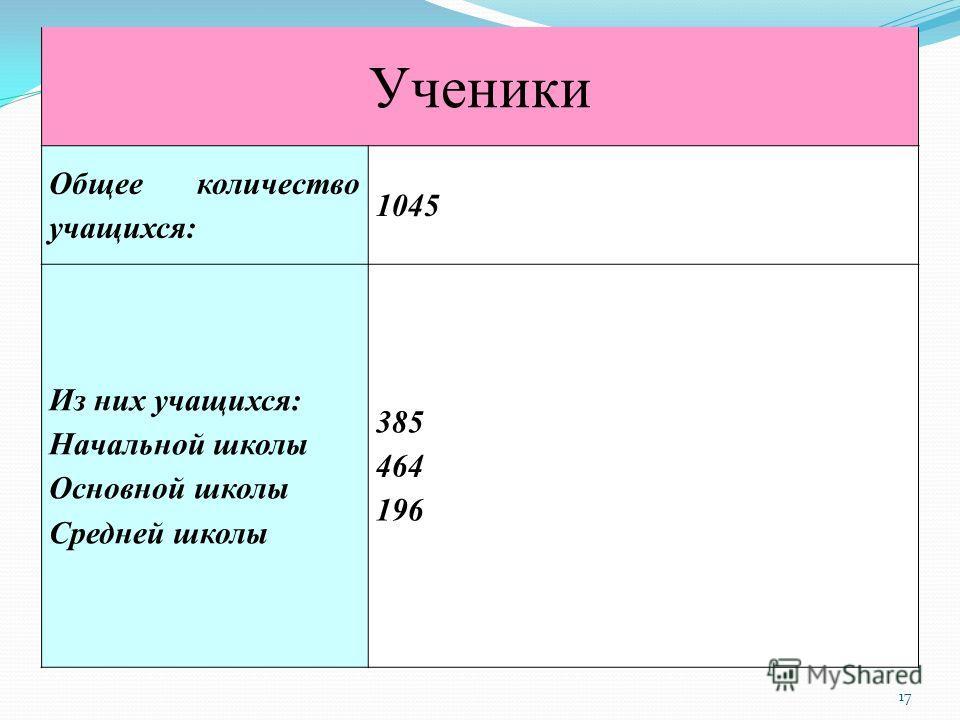 17 Ученики Общее количество учащихся: 1045 Из них учащихся: Начальной школы Основной школы Средней школы 385 464 196