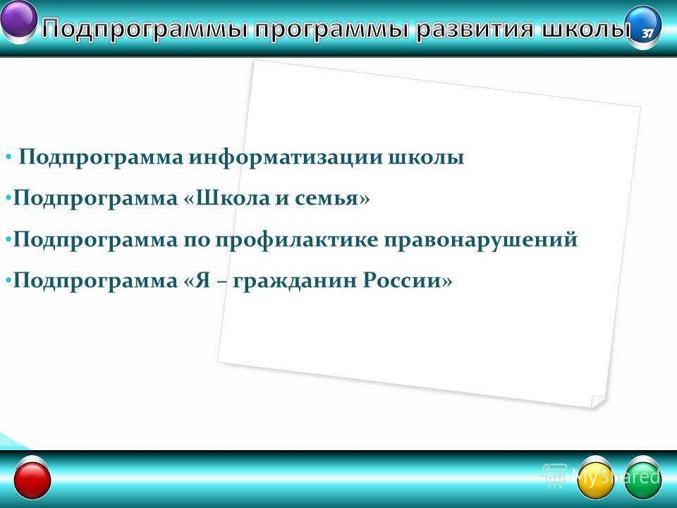 Подпрограмма информатизации школы Подпрограмма «Школа и семья» Подпрограмма по профилактике правонарушений Подпрограмма «Я – гражданин России»