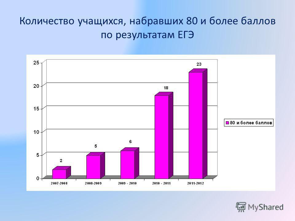 Количество учащихся, набравших 80 и более баллов по результатам ЕГЭ