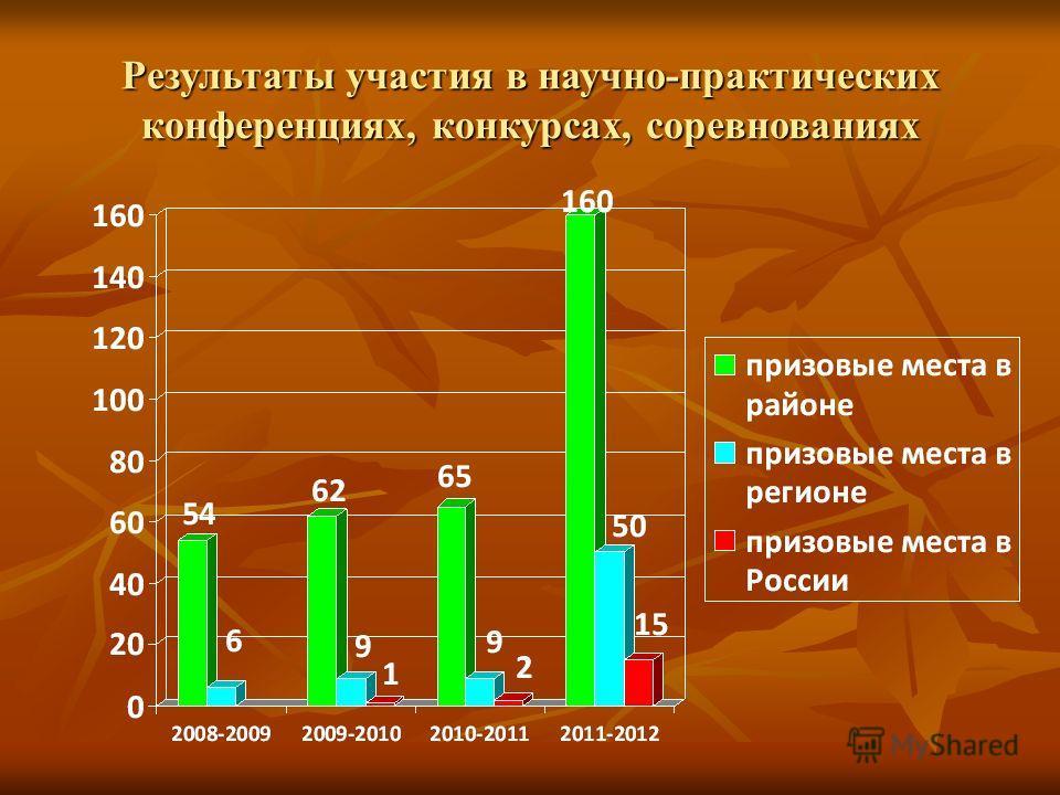Результаты участия в научно-практических конференциях, конкурсах, соревнованиях