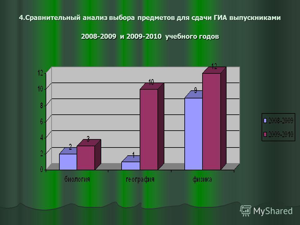 4.Сравнительный анализ выбора предметов для сдачи ГИА выпускниками 2008-2009 и 2009-2010 учебного годов