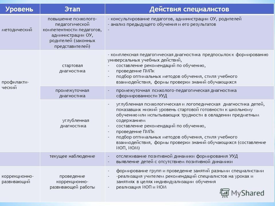 О.В. Тарасина, педагог-психолог МБОУ