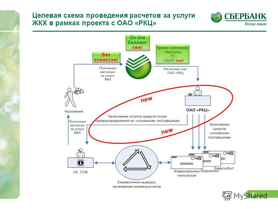 Схема оплаты коммунальных платежей