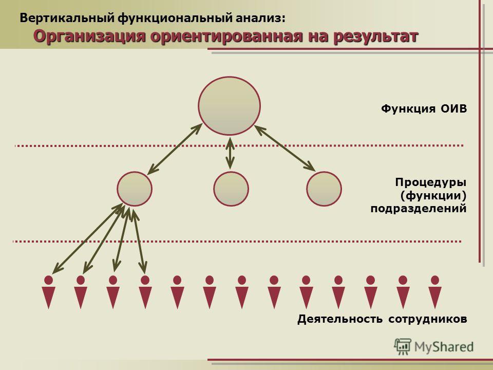 Вертикальный функциональный анализ: Организация ориентированная на результат Функция ОИВ Процедуры (функции) подразделений Деятельность сотрудников