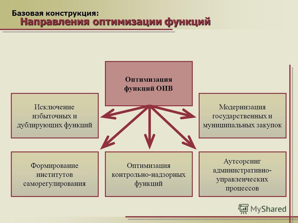 Презентация на тему Функциональный анализ деятельности  3 Базовая