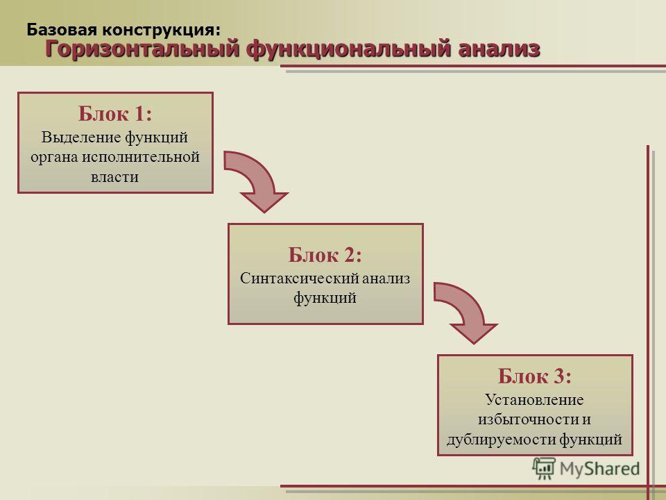 Базовая конструкция: Горизонтальный функциональный анализ Блок 1: Выделение функций органа исполнительной власти Блок 2: Синтаксический анализ функций Блок 3: Установление избыточности и дублируемости функций