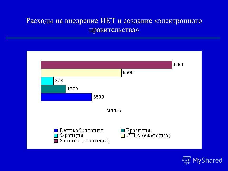 Расходы на внедрение ИКТ и создание «электронного правительства»