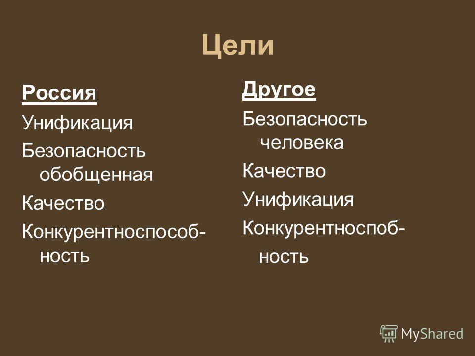 Цели Другое Безопасность человека Качество Унификация Конкурентноспоб- ность Россия Унификация Безопасность обобщенная Качество Конкурентноспособ- ность