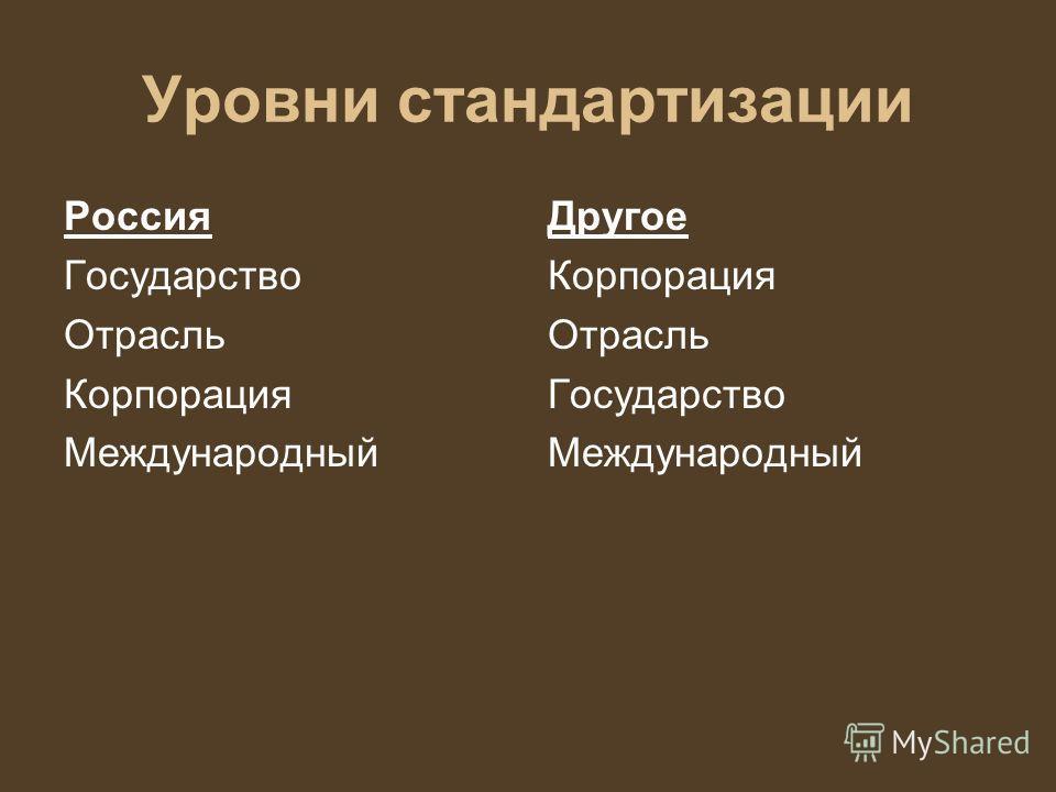 Уровни стандартизации Россия Государство Отрасль Корпорация Международный Другое Корпорация Отрасль Государство Международный