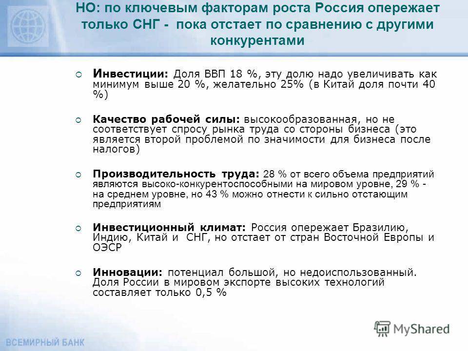 НО: по ключевым факторам роста Россия опережает только СНГ - пока отстает по сравнению с другими конкурентами И нвестиции: Доля ВВП 18 %, эту долю надо увеличивать как минимум выше 20 %, желательно 25% (в Китай доля почти 40 %) Качество рабочей силы: