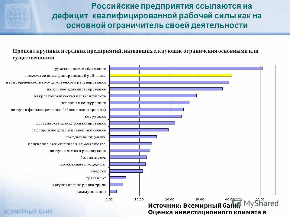 Российские предприятия ссылаются на дефицит квалифицированной рабочей силы как на основной ограничитель своей деятельности Процент крупных и средних предприятий, назвавших следующие ограничения основными или существенными Источник: Всемирный банк, Оц