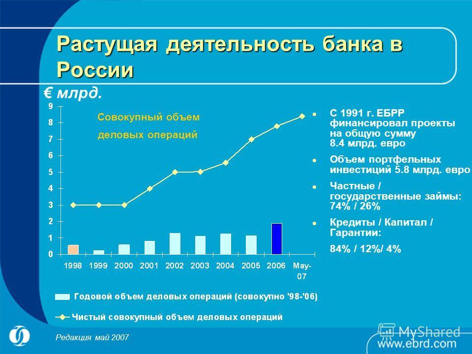 Растущая деятельность банка в России С 1991 г. ЕБРР финансировал проекты на общую сумму 8.4 млрд. евро Объем портфельных инвестиций 5.8 млрд. евро Частные / государственные займы: 74% / 26% Кредиты / Капитал / Гарантии: 84% / 12%/ 4% млрд. Совокупный