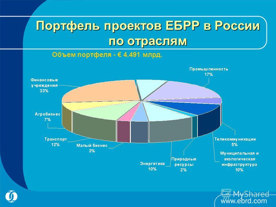 Портфель проектов ЕБРР в России по отраслям Объем портфеля - 4.491 млрд.