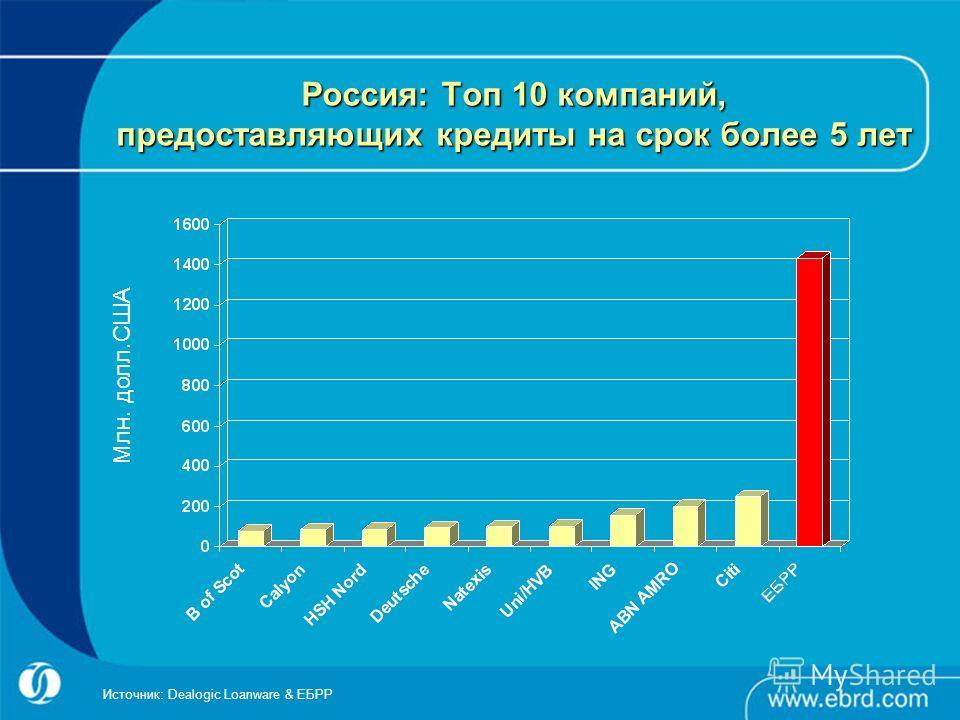 Россия: Топ 10 компаний, предоставляющих кредиты на срок более 5 лет Источник: Dealogic Loanware & ЕБРР Млн. долл.США