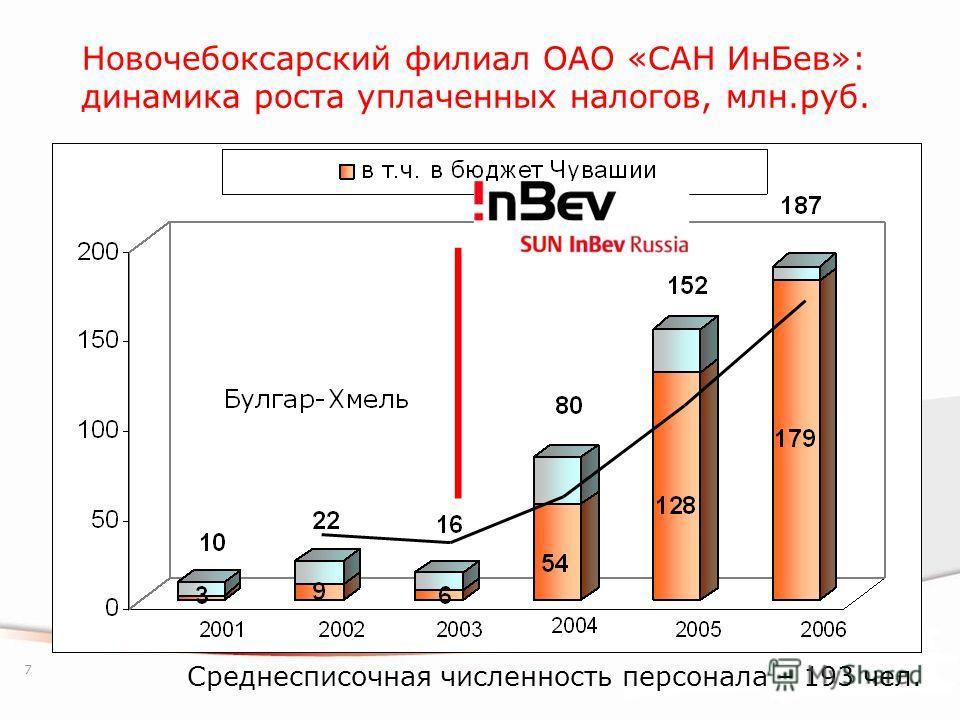 7 Новочебоксарский филиал ОАО «САН ИнБев»: динамика роста уплаченных налогов, млн.руб. Среднесписочная численность персонала – 193 чел.