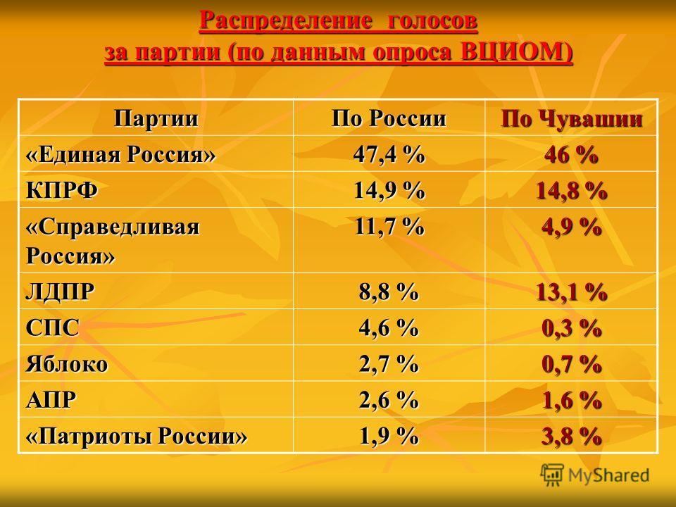 Распределение голосов за партии (по данным опроса ВЦИОМ) Партии По России По Чувашии «Единая Россия» 47,4 % 46 % КПРФ 14,9 % 14,8 % «Справедливая Россия» 11,7 % 4,9 % ЛДПР 8,8 % 13,1 % СПС 4,6 % 0,3 % Яблоко 2,7 % 0,7 % АПР 2,6 % 1,6 % «Патриоты Росс