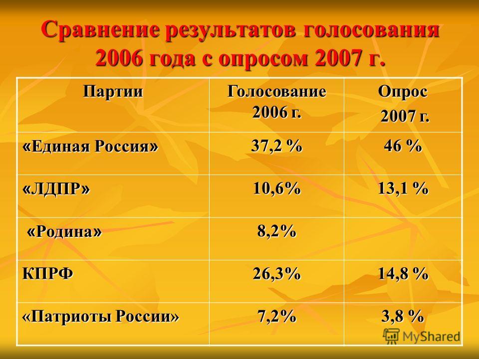 Сравнение результатов голосования 2006 года с опросом 2007 г. Партии Голосование 2006 г. Опрос 2007 г. 2007 г. « Единая Россия » 37,2 % 46 % « ЛДПР » 10,6% 13,1 % « Родина » « Родина »8,2% КПРФ26,3% 14,8 % «Патриоты России» 7,2% 3,8 %