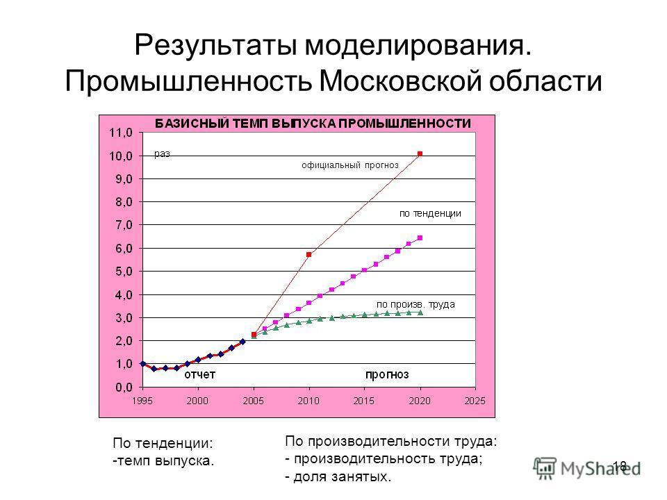 18 Результаты моделирования. Промышленность Московской области По тенденции: -темп выпуска. По производительности труда: - производительность труда; - доля занятых. официальный прогноз