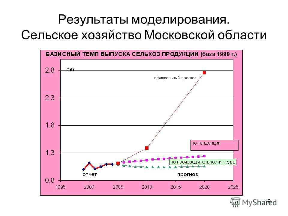 19 Результаты моделирования. Сельское хозяйство Московской области официальный прогноз