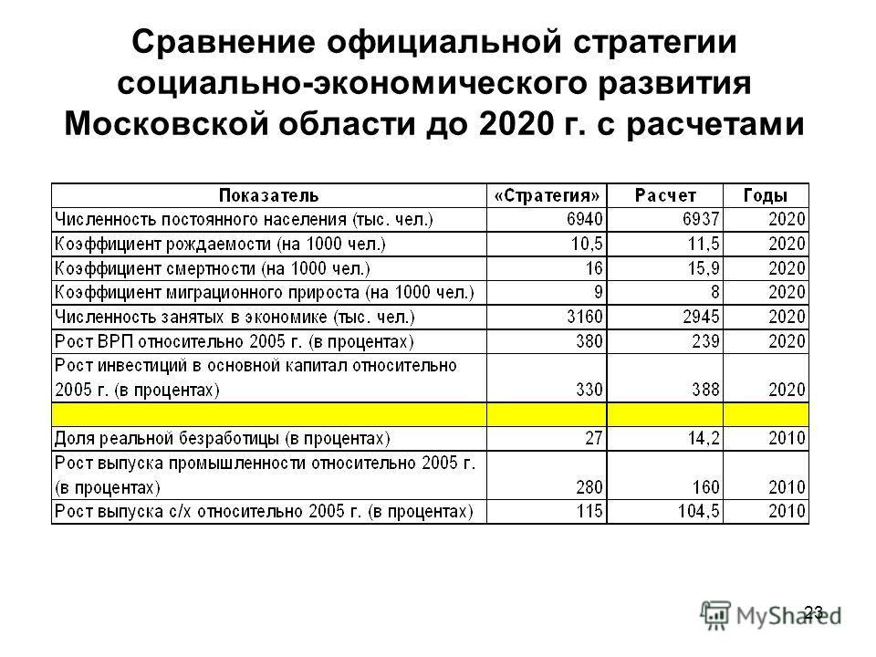 23 Сравнение официальной стратегии социально-экономического развития Московской области до 2020 г. с расчетами