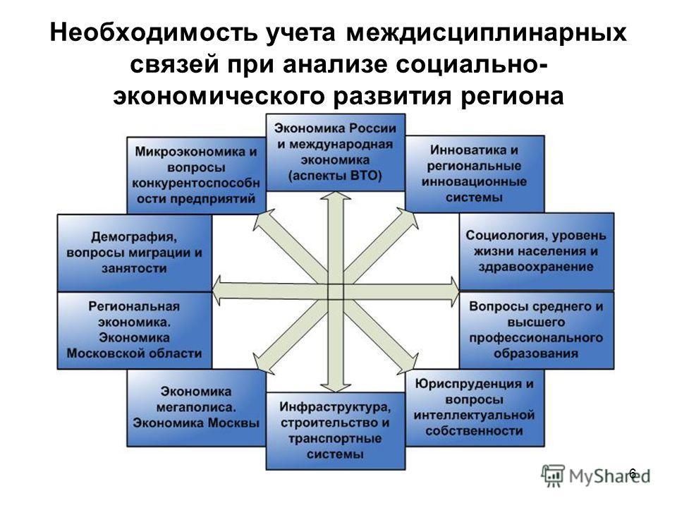 6 Необходимость учета междисциплинарных связей при анализе социально- экономического развития региона