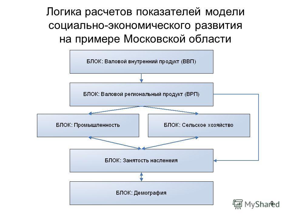 8 Логика расчетов показателей модели социально-экономического развития на примере Московской области