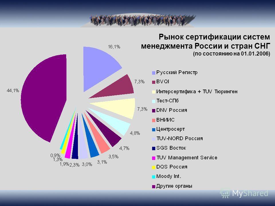 Рынок сертификации систем менеджмента России и стран СНГ (по состоянию на 01.01.2006)