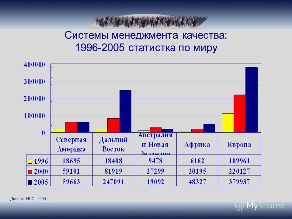 Системы менеджмента качества: 1996-2005 статистка по миру Данные ИСО, 2005 г.
