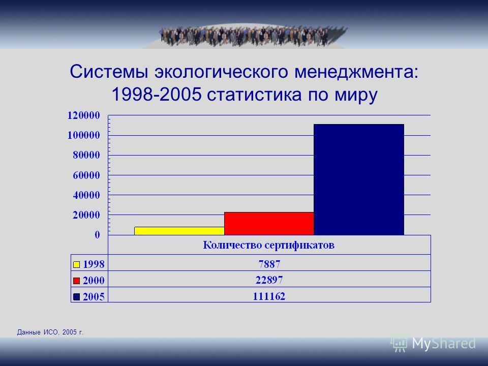 Системы экологического менеджмента: 1998-2005 статистика по миру Данные ИСО, 2005 г.