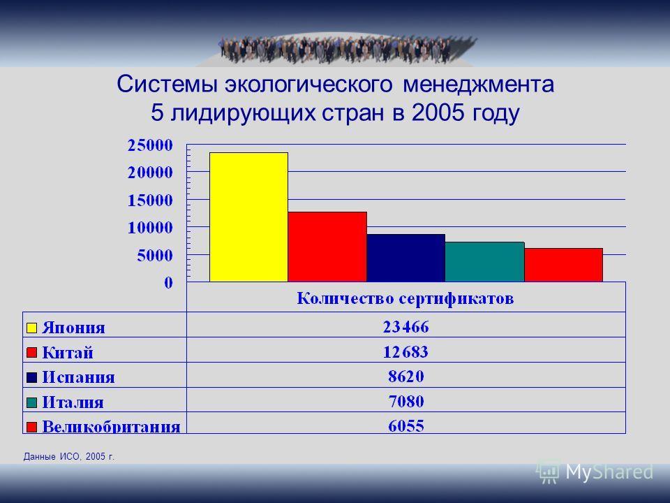 Системы экологического менеджмента 5 лидирующих стран в 2005 году Данные ИСО, 2005 г.