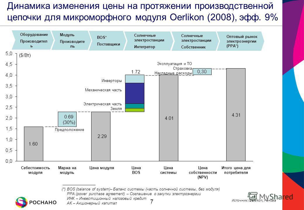 7 1.60 0.69 (30%) 2.29 1.72 4.01 4.31 Предположение Оборудование Производител ь Оптовый рынок электроэнергии (PPA*) Модуль Производите ль BOS* Поставщики Солнечные электростанции Интегратор Солнечные электростанции Собственник Себестоимость модуля Ма