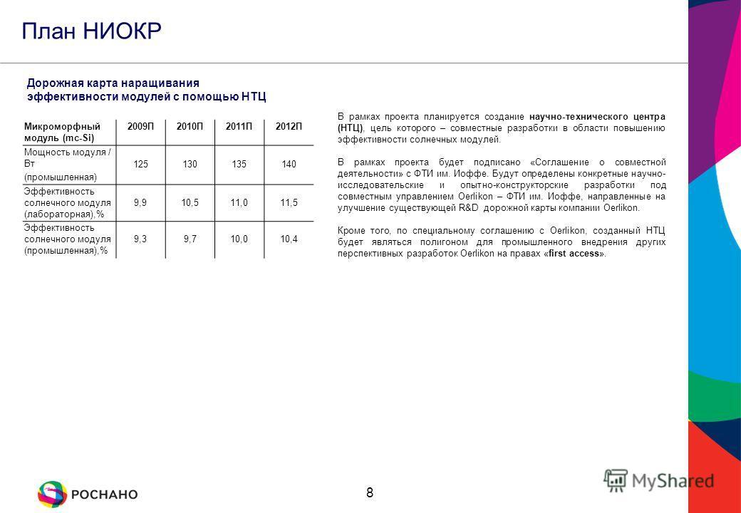8 План НИОКР Микроморфный модуль (mc-Si) 2009П2010П2011П2012П Мощность модуля / Вт (промышленная) 125130135140 Эффективность солнечного модуля (лабораторная),% 9,910,511,011,5 Эффективность солнечного модуля (промышленная),% 9,39,710,010,4 В рамках п