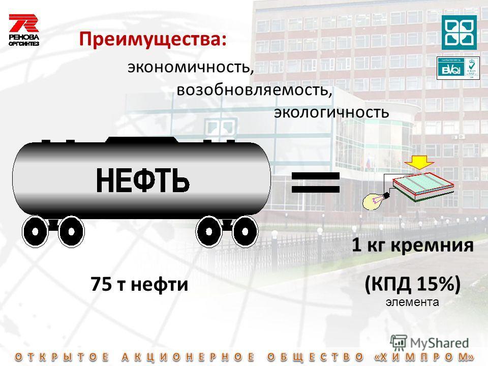 Преимущества: экономичность, возобновляемость, экологичность 75 т нефти 1 кг кремния (КПД 15%) элемента