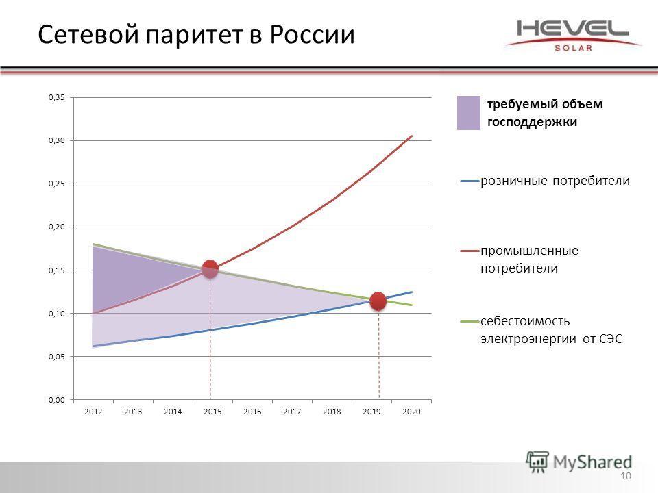 Сетевой паритет в России 10 требуемый объем господдержки