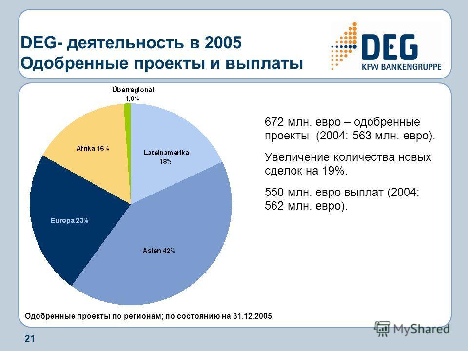 21 DEG- деятельность в 2005 Одобренные проекты и выплаты 672 млн. евро – одобренные проекты (2004: 563 млн. евро). Увеличение количества новых сделок на 19%. 550 млн. евро выплат (2004: 562 млн. евро). Одобренные проекты по регионам; по состоянию на