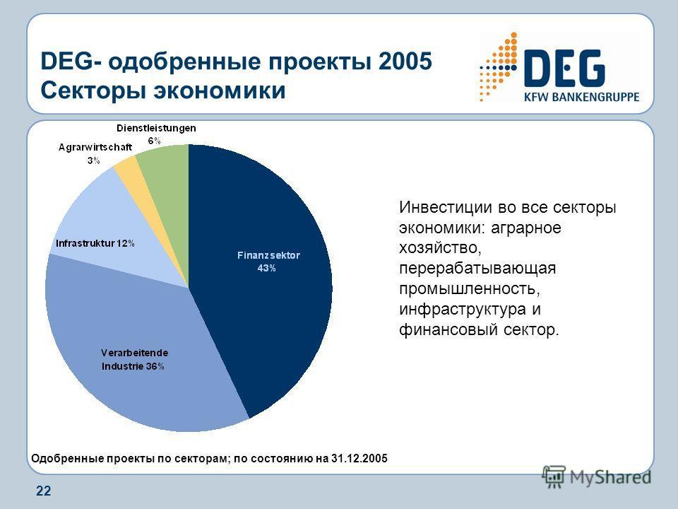 22 DEG- одобренные проекты 2005 Секторы экономики Инвестиции во все секторы экономики: аграрное хозяйство, перерабатывающая промышленность, инфраструктура и финансовый сектор. Одобренные проекты по секторам; по состоянию на 31.12.2005