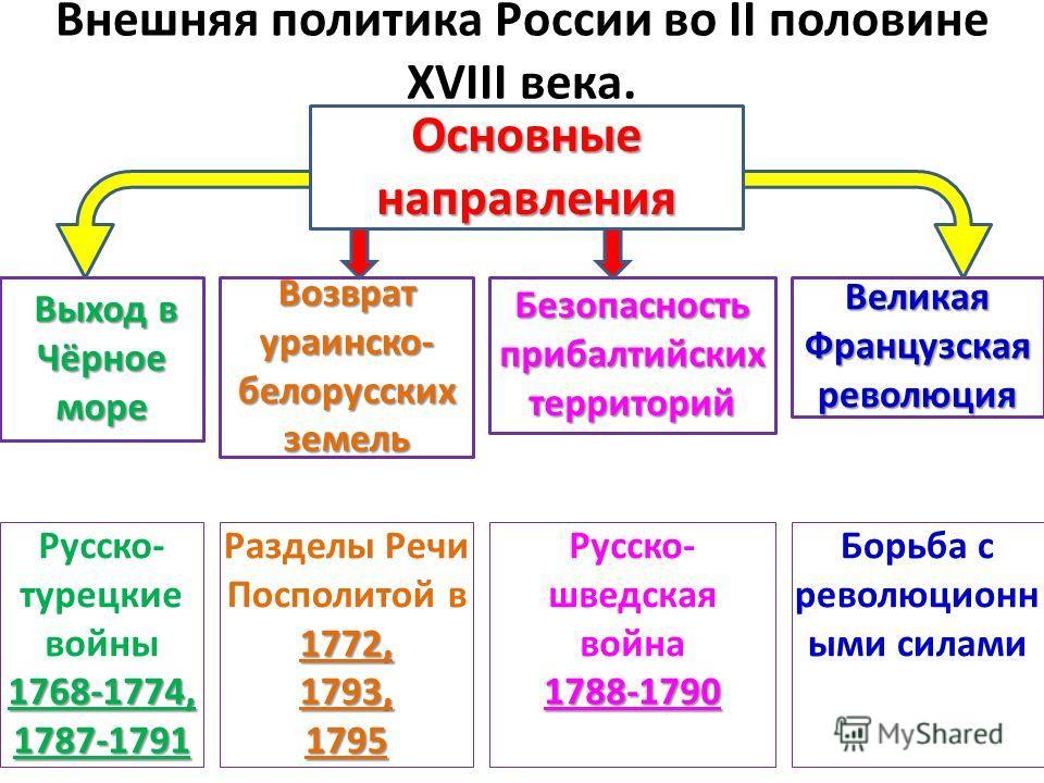 Внешняя политика александра 2 кратко - c3b