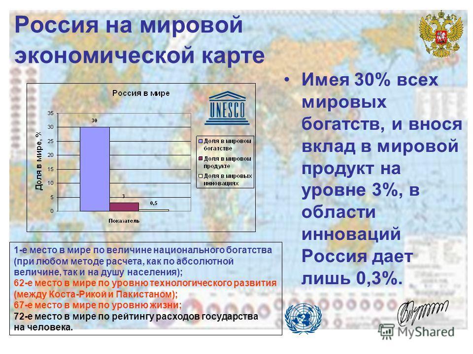 Россия на мировой экономической карте Имея 30% всех мировых богатств, и внося вклад в мировой продукт на уровне 3%, в области инноваций Россия дает лишь 0,3%. 1-е место в мире по величине национального богатства (при любом методе расчета, как по абсо