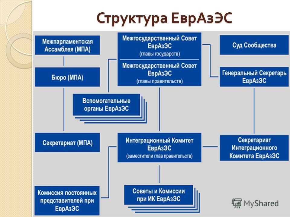 Структура ЕврАзЭС