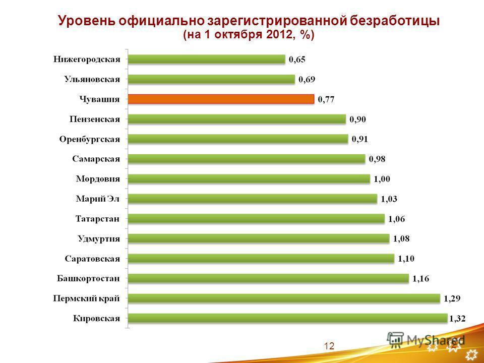 12 Уровень официально зарегистрированной безработицы (на 1 октября 2012, %) 12